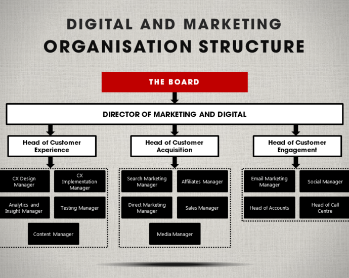 Structure of Digital Advertising Agencies