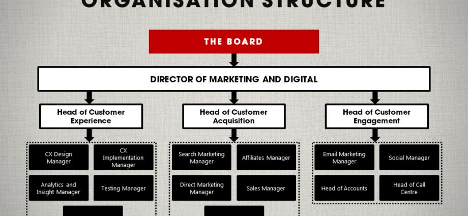 Structure of Digital Advertising Agencies